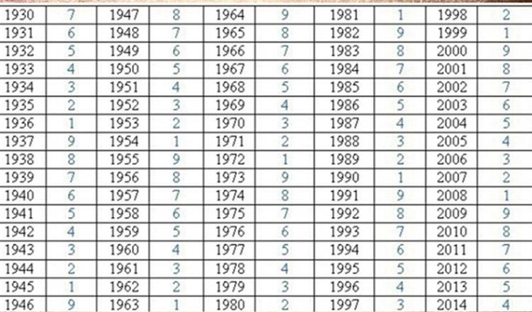 Tabelul karmic: află care este karma ta în funcţie de anul în care te-ai născut